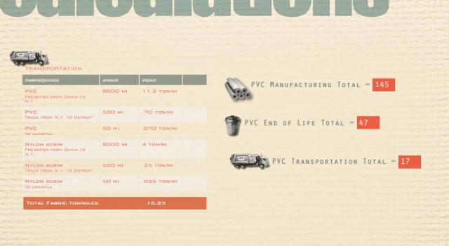 PVC Life-cycle Analysis Graphics