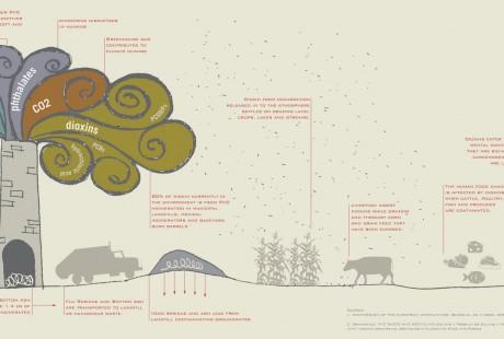 PVC LCA infographic